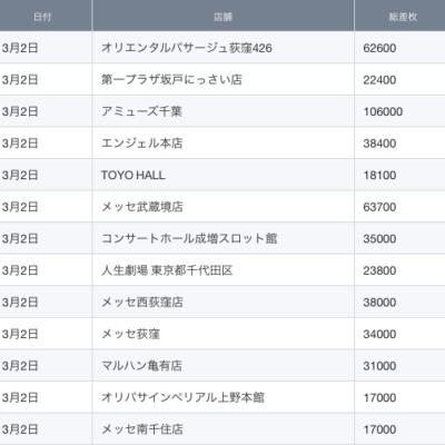 【関東】2021/3/2(火)出したお店まとめ