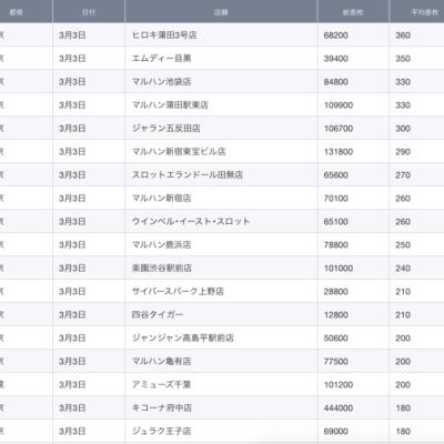 【関東】2021/3/3(水)出したお店まとめ