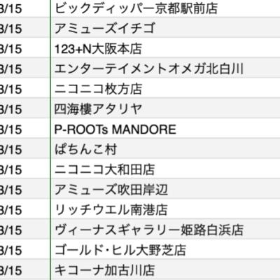 【関西】前日差枚ランキング 2021/3/15