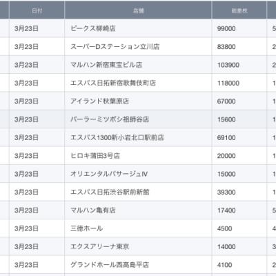【関東】2021/3/23(火)出したお店まとめ
