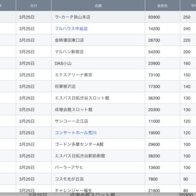 【関東】2021/3/25(木)出したお店まとめ