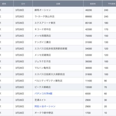 【関東】2021/3/28(日)出したお店まとめ