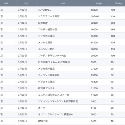 【関東】2021/3/30(火)出したお店まとめ