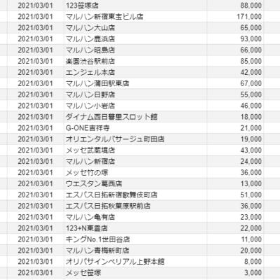 【関東】2021/3/1(月)出したお店まとめ
