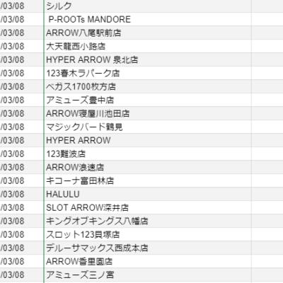 【関西】前日差枚ランキング 2021/3/8