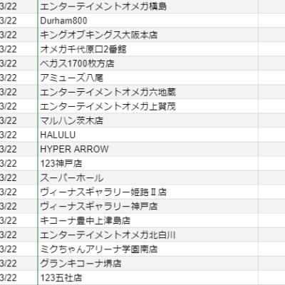 【関西】前日差枚ランキング 2021/3/22