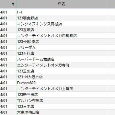 【関西】前日差枚ランキング 2021/4/1