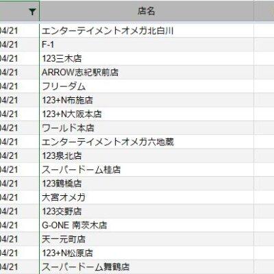 【関西】前日差枚ランキング 2021/4/21