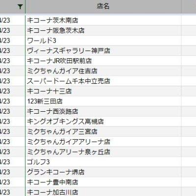 【関西】前日差枚ランキング 2021/4/23