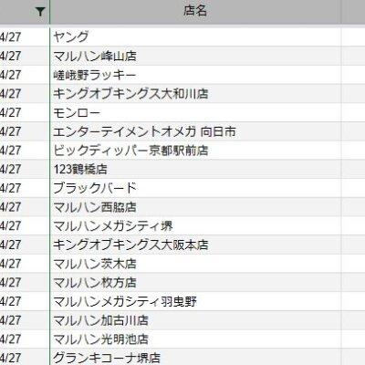 【関西】前日差枚ランキング 2021/4/27