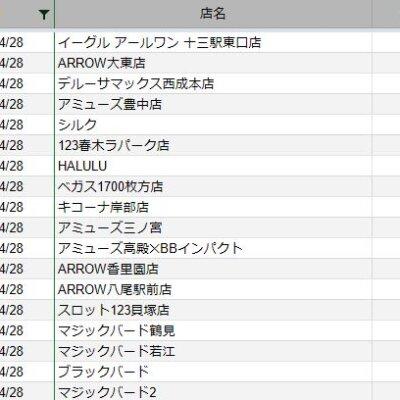 【関西】前日差枚ランキング 2021/4/28