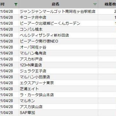 【関東】2021/4/28(水)出したお店まとめ
