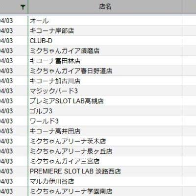 【関西】前日差枚ランキング 2021/4/3