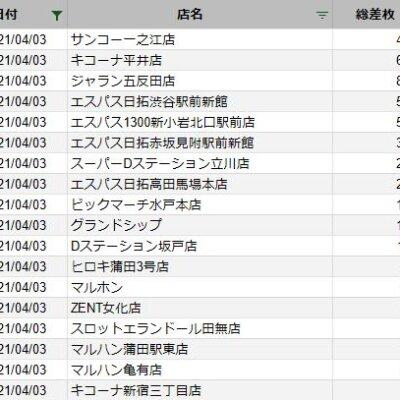 【関東】2021/4/3(土)出したお店まとめ