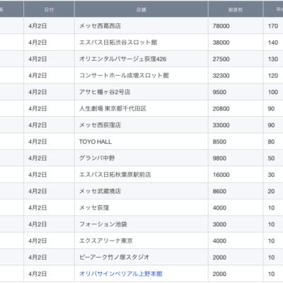 【関東】2021/4/2(金)出したお店まとめ