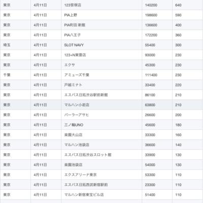 【関東】2021/4/11(日)出したお店まとめ