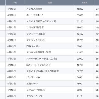 【関東】2021/4/13(火)出したお店まとめ