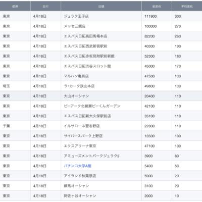 【関東】2021/4/18(日)出したお店まとめ