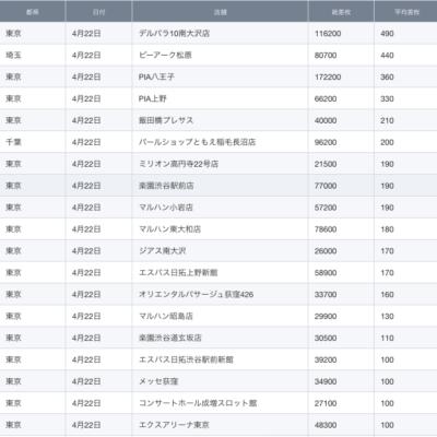 【関東】2021/4/22(木)出したお店まとめ