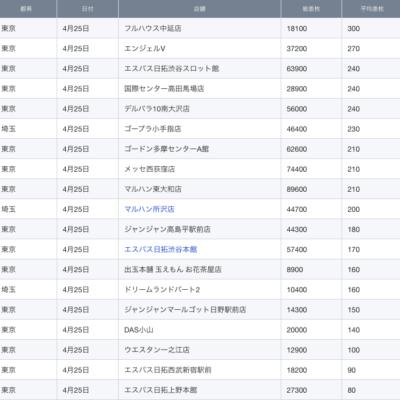 【関東】2021/4/25(日)出したお店まとめ