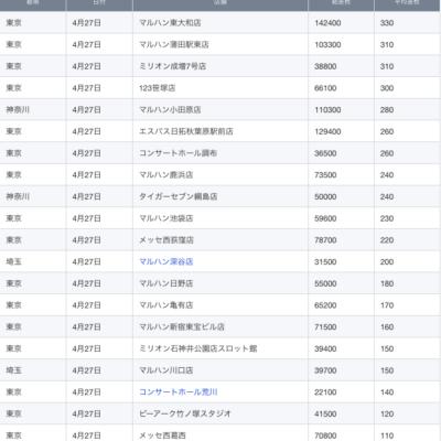 【関東】2021/4/27(火)出したお店まとめ