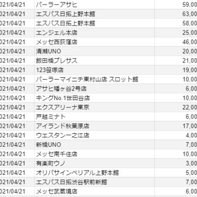 【関東】2021/4/21(水)出したお店まとめ