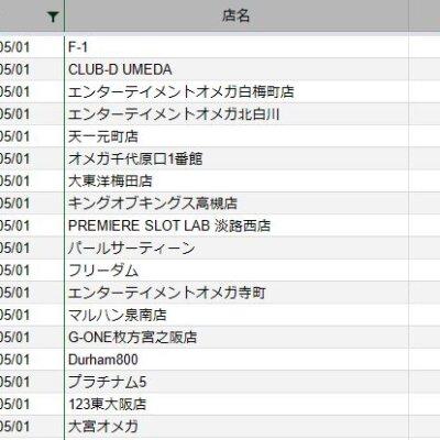 【関西】前日差枚ランキング 2021/5/1