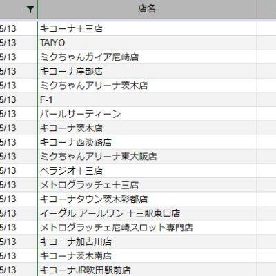 【関西】前日差枚ランキング 2021/5/13
