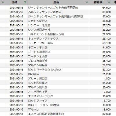 【関東】2021/5/15(土)出したお店まとめ