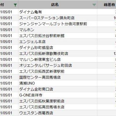 【関東】2021/5/1(土)出したお店まとめ