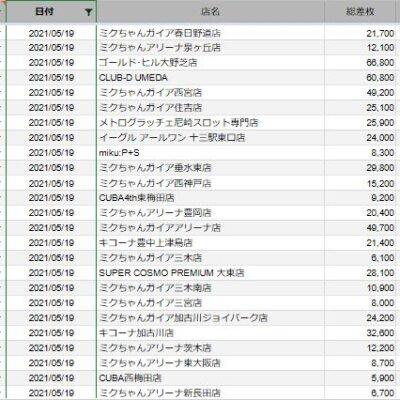【関西】前日差枚ランキング 2021/5/19