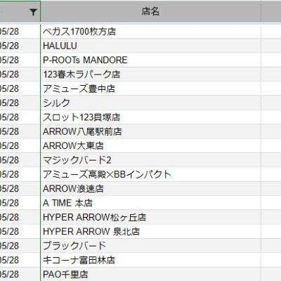 【関西】前日差枚ランキング 2021/5/28