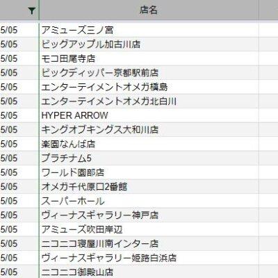 【関西】前日差枚ランキング 2021/5/5