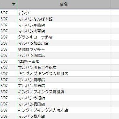 【関西】前日差枚ランキング 2021/5/7