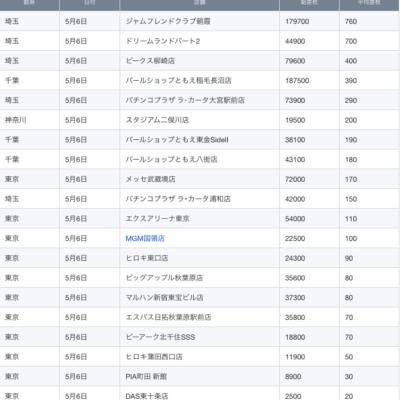 【関東】2021/5/6(木)出したお店まとめ パチンコプラザ ラ・カータ浦和店