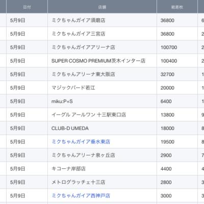【関西】前日差枚ランキング 2021/5/9