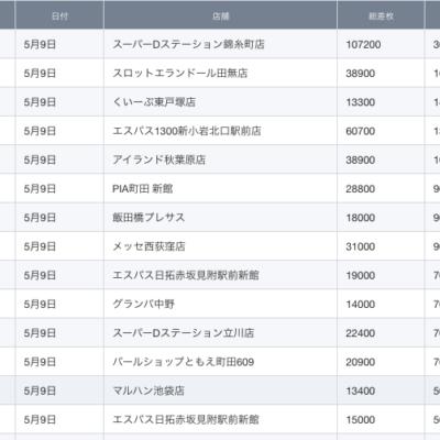 【関東】2021/5/9(日)出したお店まとめ