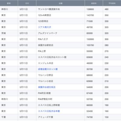 【関東】2021/5/11(火)出したお店まとめ
