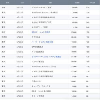 【関東】2021/5/23(日)出したお店まとめ
