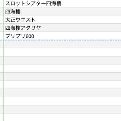 【関西】前日差枚ランキング 2021/5/24