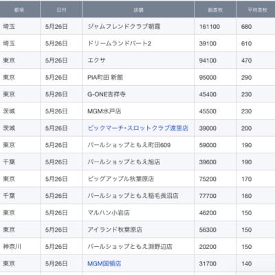 【関東】2021/5/26(水)出したお店まとめ