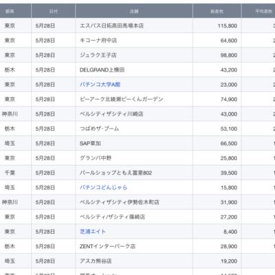 2021/5/28(金)出したお店まとめ