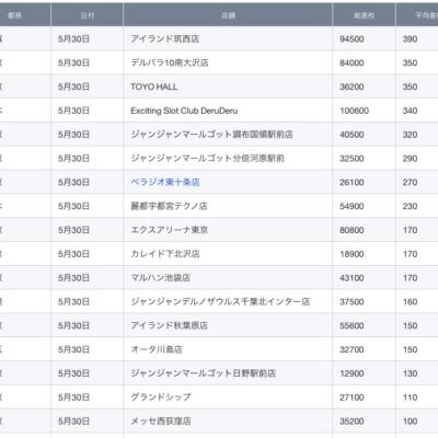 【関東】2021/5/30(日)出したお店まとめ