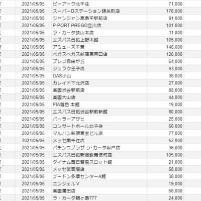 【関東】2021/5/5(水)出したお店まとめ