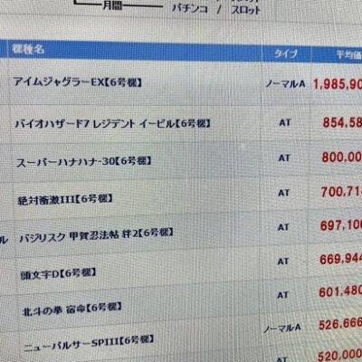 【ダントツ】6号機ジャグラーの中古が約200万円!!!