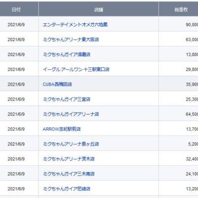 【関西】前日差枚ランキング 2021/6/9(水)