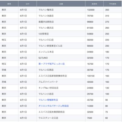 【関東】2021/6/1(火)出したお店まとめ