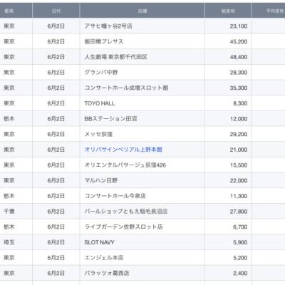 【関東】2021/6/2(水)出したお店まとめ