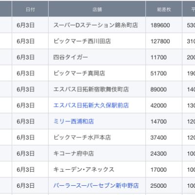 【関東】2021/6/3(木)出したお店まとめ
