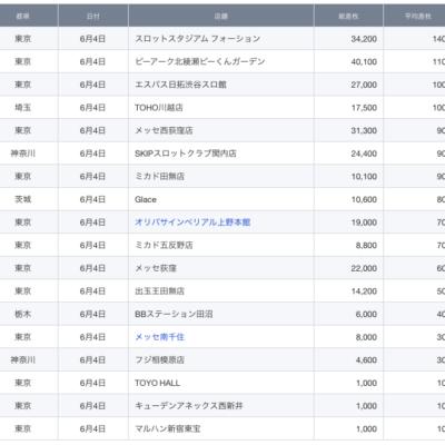 【関東】2021/6/4(金)出したお店まとめ